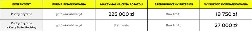 Dofinansowanie dla osób fizycznych samochodów zeroemisyjnych kupionych w salonie Opel AutoŻoliborz, Warszawa, Rudnickiego 3 w ramach programu dopłat Mój elektryk