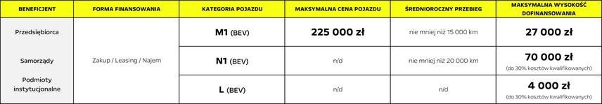 Dofinansowanie dla przedsiębiorców, samorządów i innych podmiotów instytucjonalnych do samochodów zeroemisyjnych kupionych w salonie Opel AutoŻoliborz, Warszawa, Rudnickiego 3 w ramach programu dopłat Mój elektryk