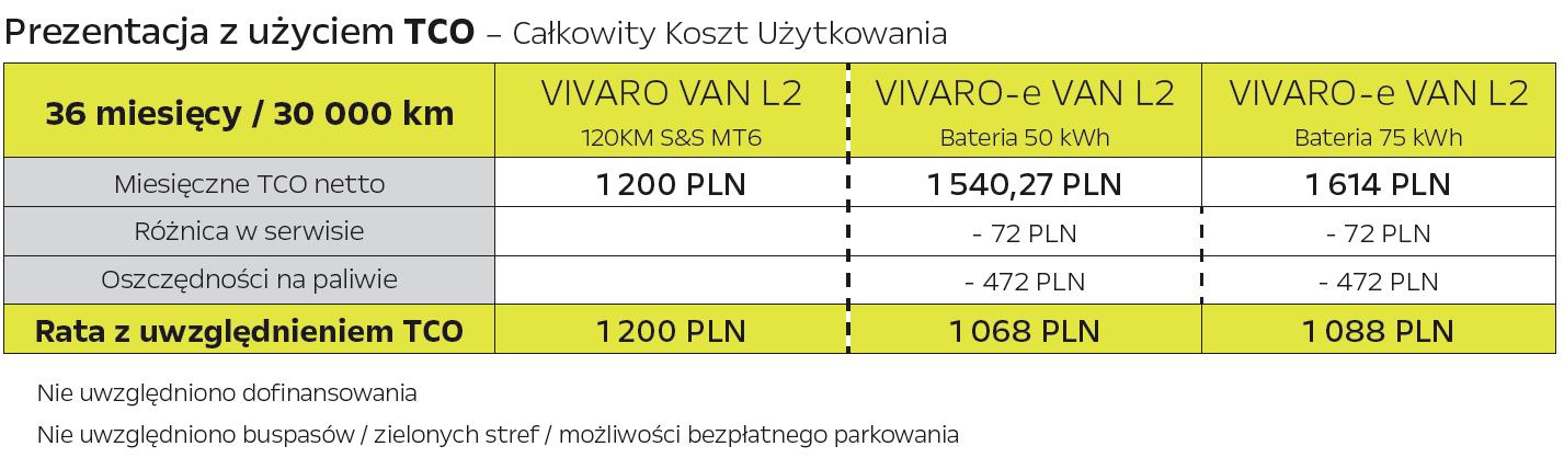 Całkowite Koszty Użytkowania Vivaro-e